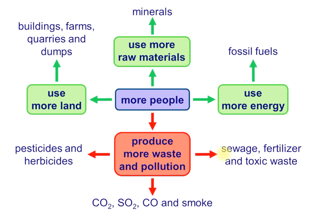 Influence of Man on Ecology and Environment