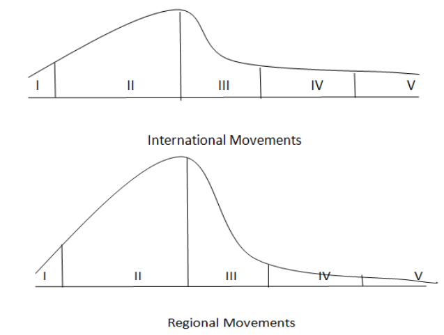 International and regional migration