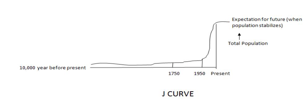 J curve population growth
