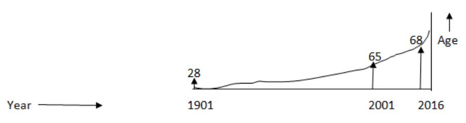 Last century population growth