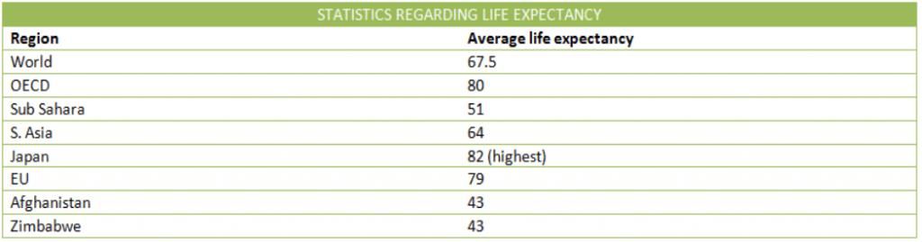 Life expectancy longevity
