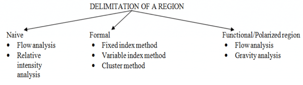 Methods of Delineation of Region