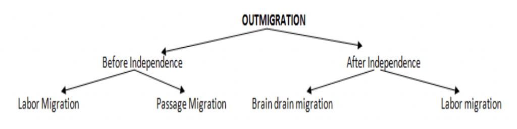 Outmigration