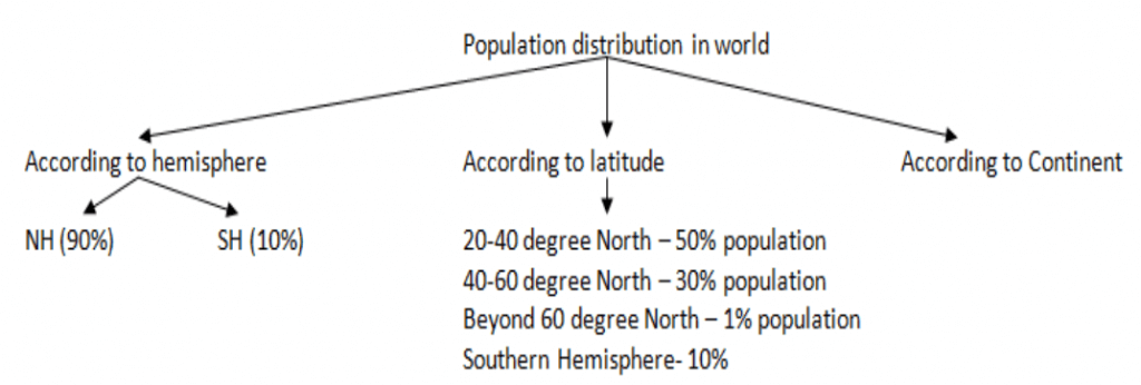 Population distribution in the world - UPSC
