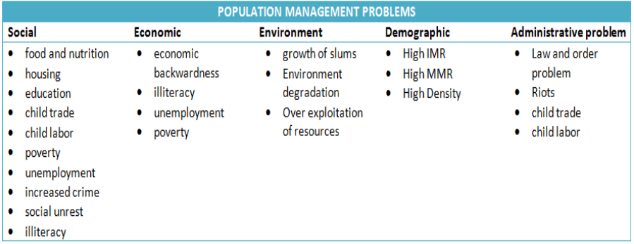Problems of rapid growth of population