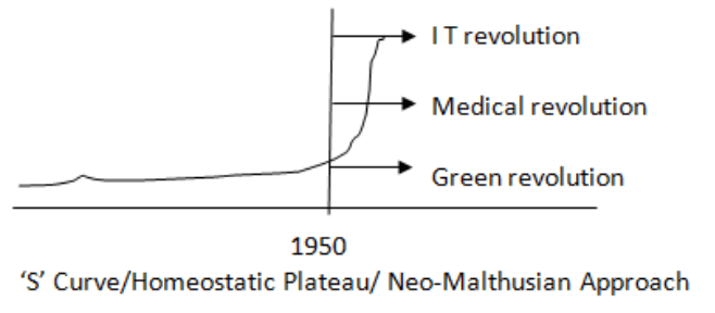 S-curve homeostatic plateau or Neo-Malthusian Approach