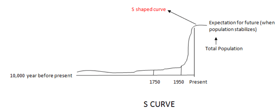 S curve population growth