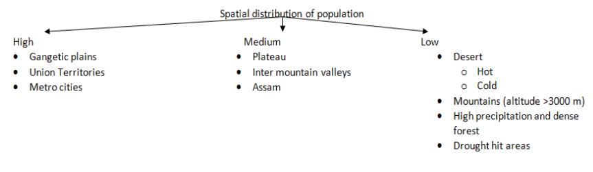Spatial distribution of population