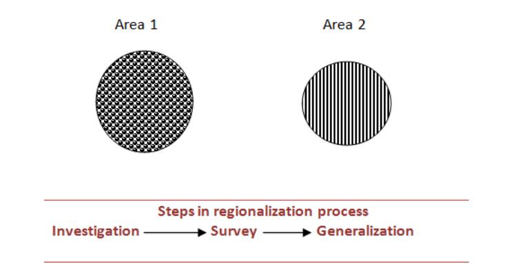 Steps in regionalization process