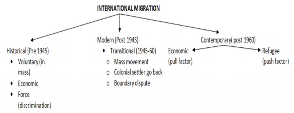 World Migration (The International migration)