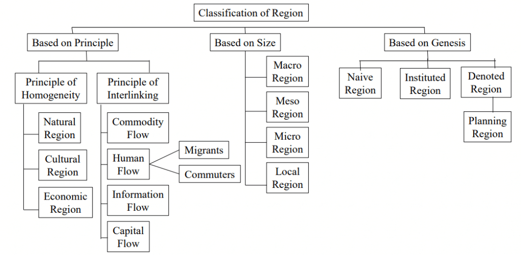 Types of Regions in Regional Planning