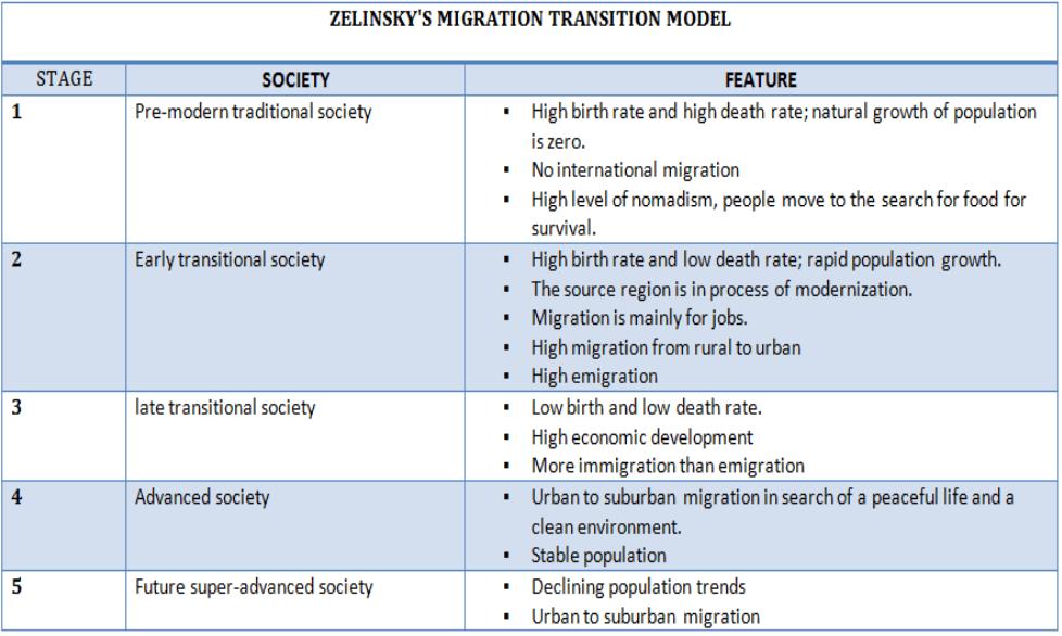 Zelinsky's Mobility Transition Model