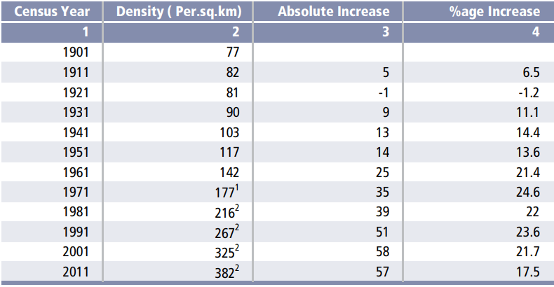 density of population in india year-wise