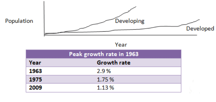 population increase in developing countries and developed countries