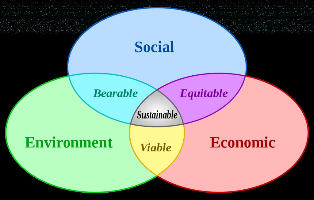 sustainable development regional planning