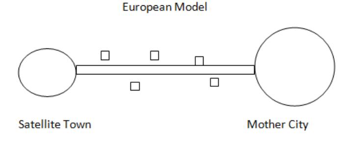 European Model satellite town