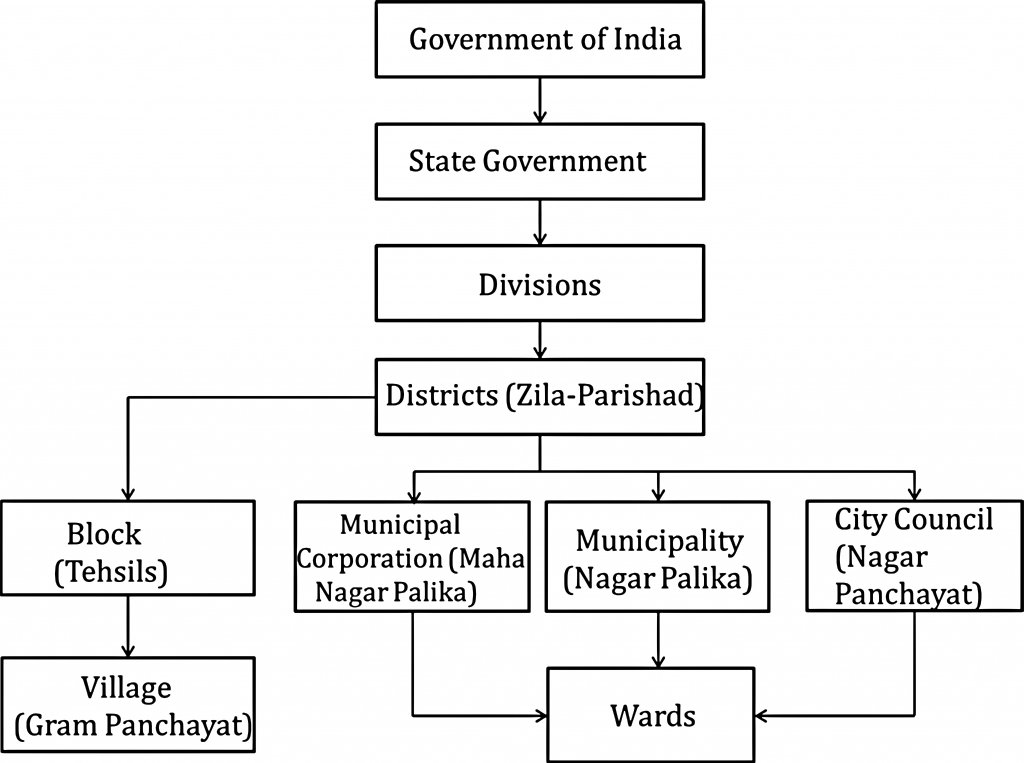 Hierarchy Based on Administrative Regions