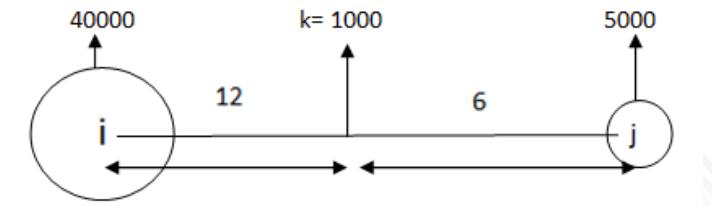 Law of Retail Trade Gravitation(Gravity Analogue Model)