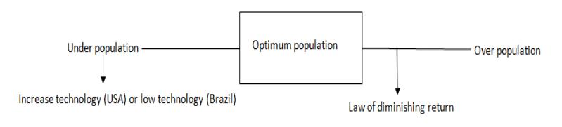 Optimum population