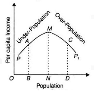 Per capita production and Population