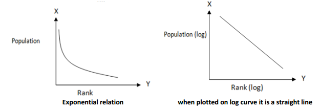RSR Exponential relation