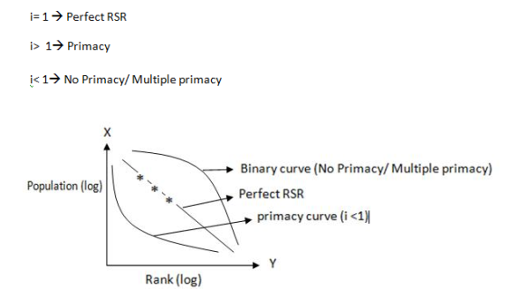 Rank Size Rule curve
