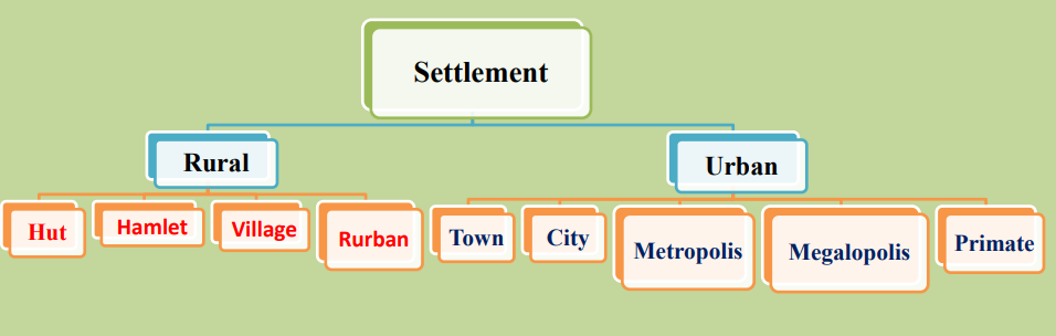 Introduction to Settlement Geography