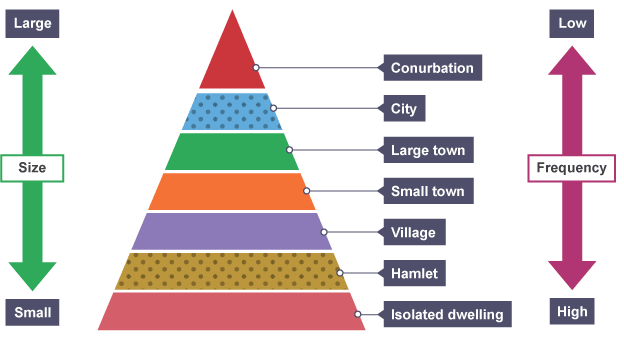 Settlement hierarchies