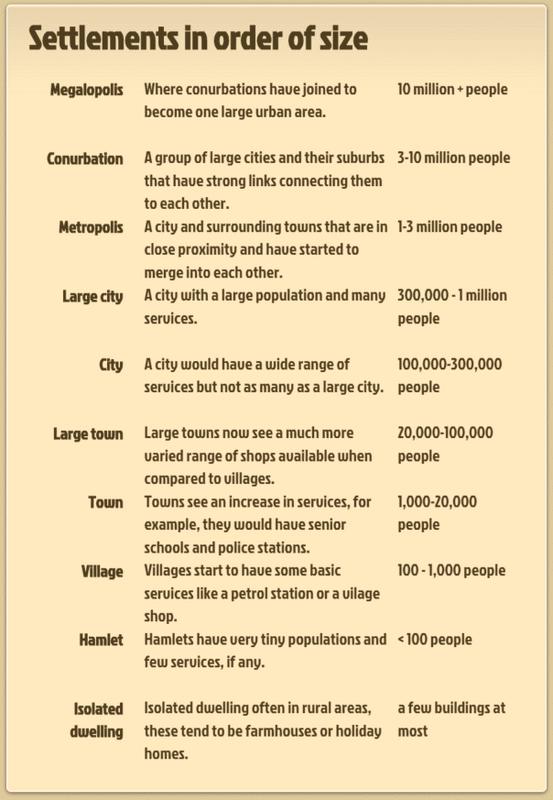 Settlement hierarchy