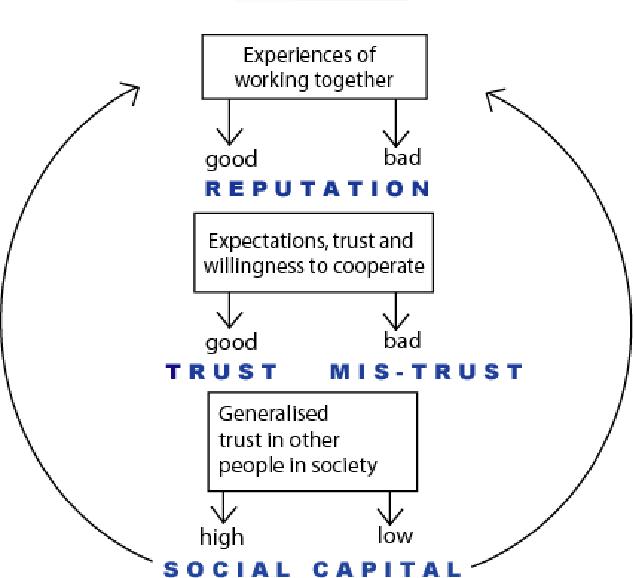 Social Capital UPSC