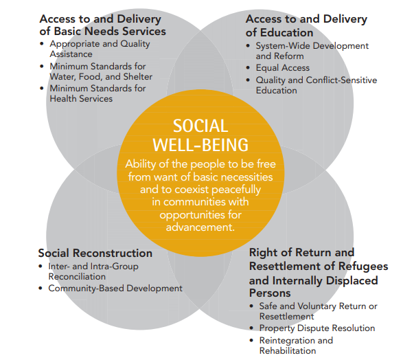 Social well-being and Quality of life