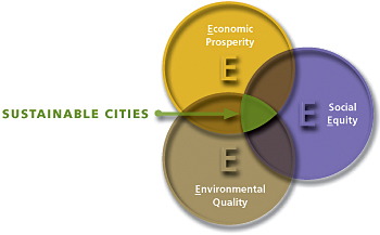 Sustainable Development of Cities
