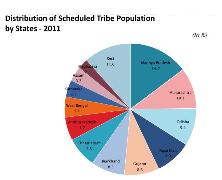 Tribal Population 2011