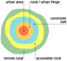 Land use characteristic