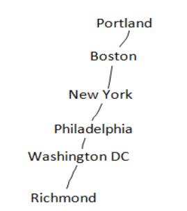 eastern sea-board of USA
