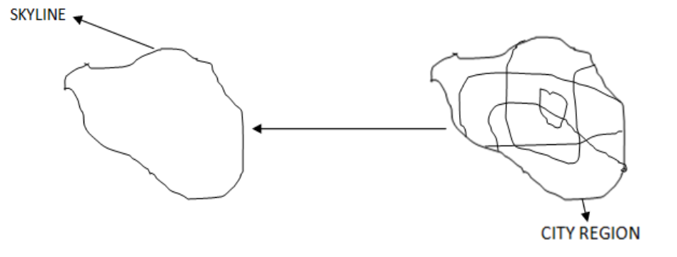 skyline method upsc