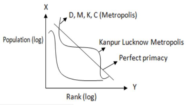 socio-economic analysis of states DMKC