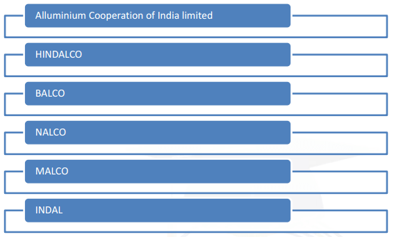 Aluminium Industries in India