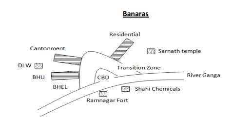 Case study of Banaras (Ancient City)
