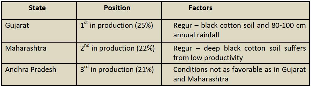 Cotton Distribution