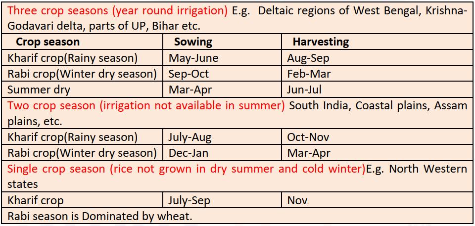 Crop Season of Rice