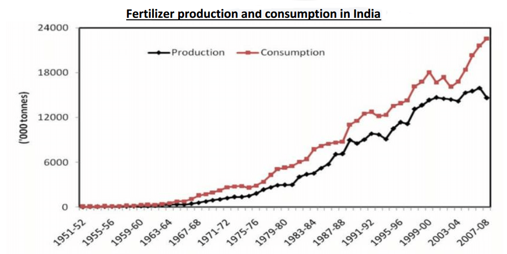 Fertilizer production and consumption in India