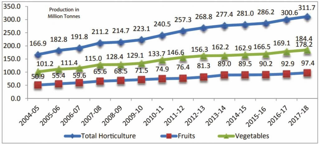 Horticulture Sector in India