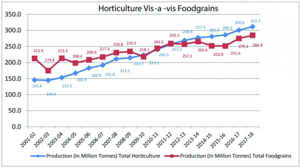 Horticulture vs Foodgrains