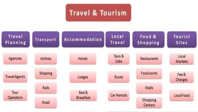 Ingredients of Travel Industry
