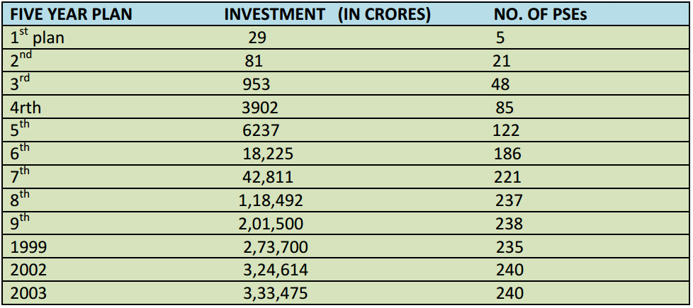 Investment in the PSE,s during 5 year plans