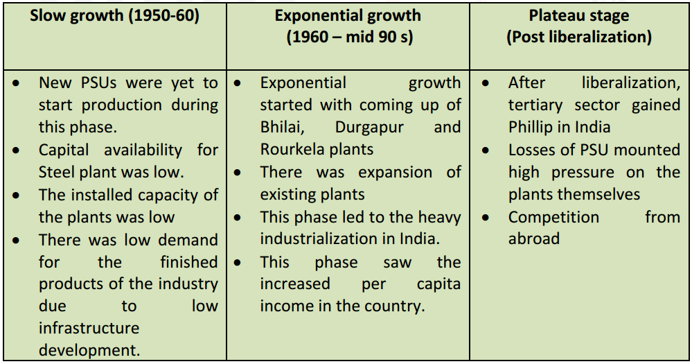 Phases of growth of Iron and Steel industry