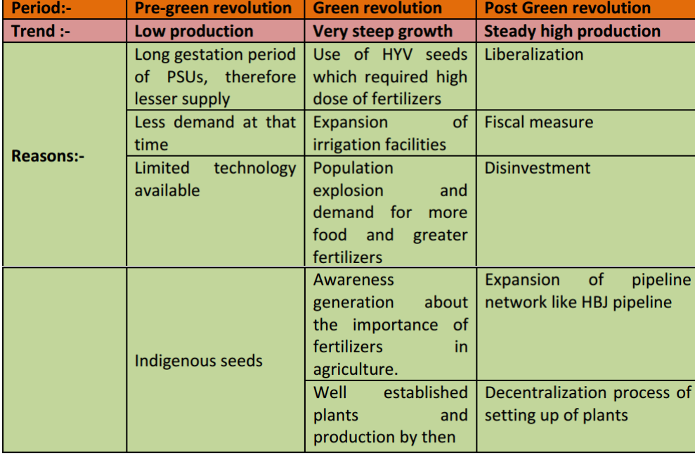Reasons and trends of growth of fertilizer industry in India
