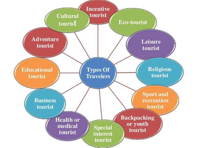 Types of Travelers