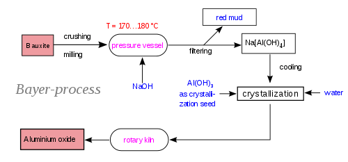 aluminium production process bayer process